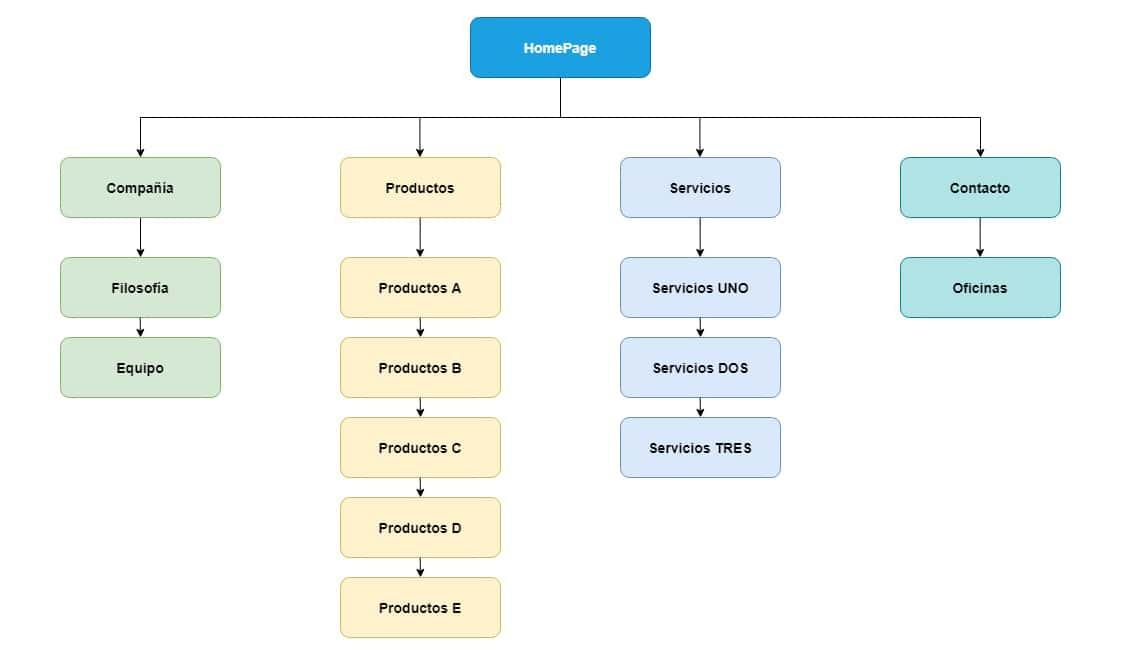 Mapa web y estructura